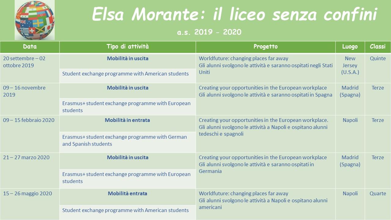 Scambi Studenteschi a.s.2019/2020 : Il Liceo se...